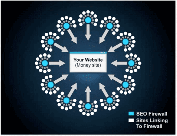 SEO Backlinking - All The Marbles